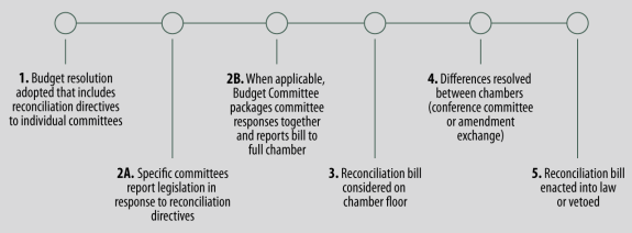 The Budget Reconciliation Process Stages Of Consideration