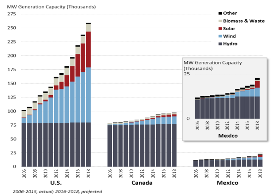 Cross-Border Energy Trade in North America: Present and