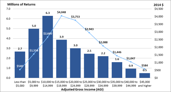 Congressional research service tax report