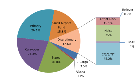 Source Data From Faa Airports Branch