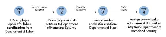 H 2a And H 2b Temporary Worker Visas Policy And Related Issues
