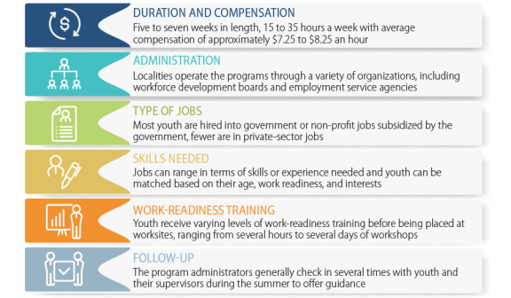 Background and federal efforts on summer youth employment common features of summer employment programs for youth malvernweather Gallery