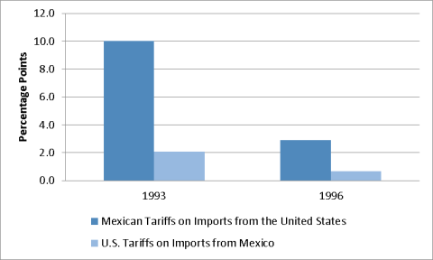 The North American Free Trade Agreement Nafta Everycrsreport