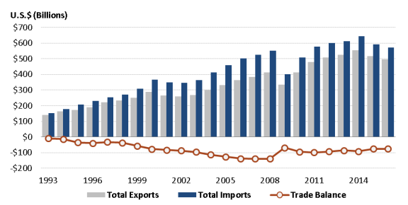 The North American Free Trade Agreement (NAFTA) - EveryCRSReport com