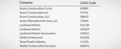 Unique Identification Codes for Federal Contractors: DUNS