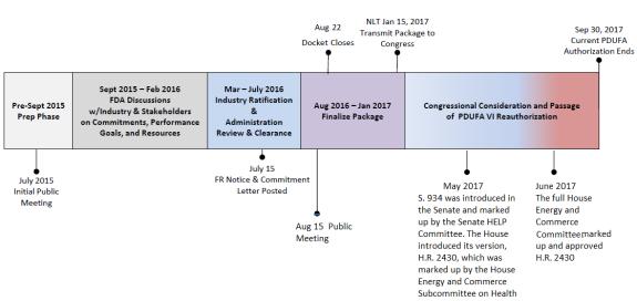 Prescription Drug User Fee Act (PDUFA): 2017