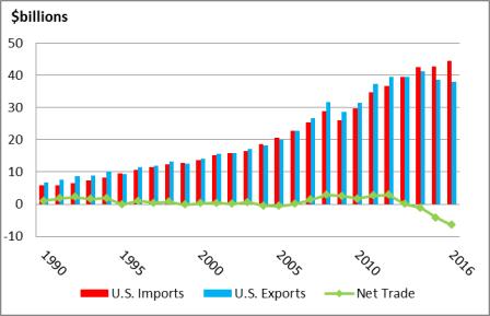 The North American Free Trade Agreement (NAFTA) and U S