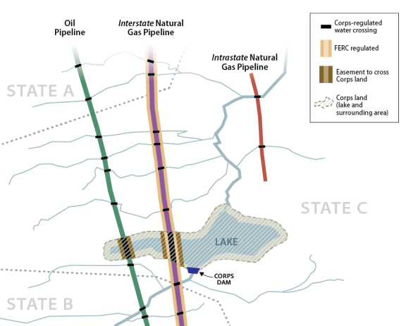 Oil and Natural Gas Pipelines: Role of the U S  Army Corps of