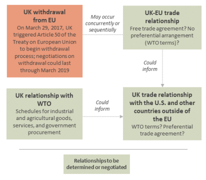 Us uk free trade agreement prospects and issues for congress brexit variables that may affect us uk fta prospects platinumwayz