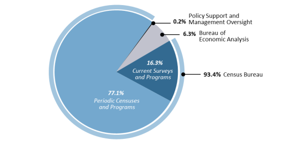 FY2017 Appropriations for the Census Bureau and Bureau of Economic on