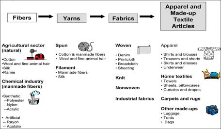 Renegotiating NAFTA and U S  Textile Manufacturing