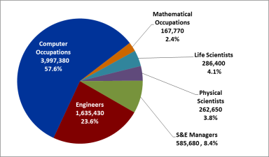 Compilation Of Su0026E Occupational Employment, 2016