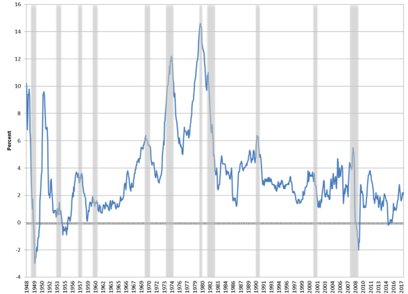 What Causes A Recession
