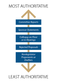 Evidence Bears Out Congressional Intent >> Statutory Interpretation Theories Tools And Trends