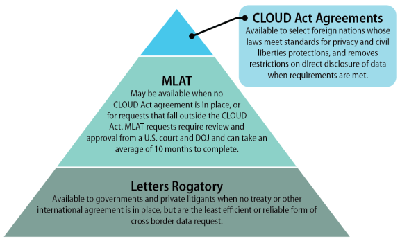 Cross Border Data Sharing Under The Cloud Act Everycrsreport