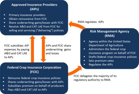 Federal Crop Insurance Program Overview For The 115th Congress