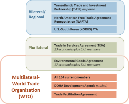 Bilateral And Regional Trade Agreements Issues For Congress