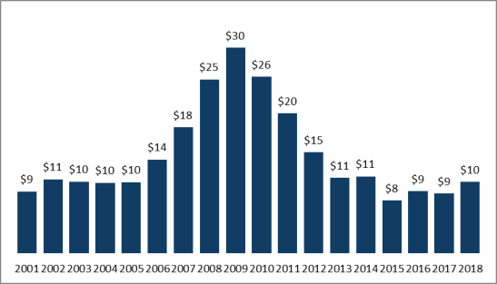 FY2018 Military Construction Authorizations and Appropriations