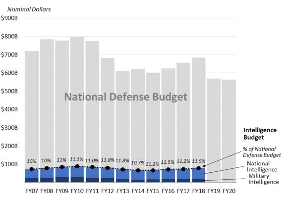 defense budgets todd probert - HD1600×1235