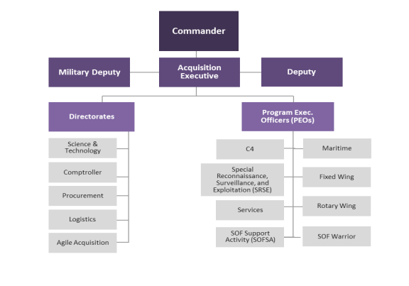 Sof At L Organization Chart Source Crs Version Graphic Based On Socom Website Https Www Mil Atl Publishingimages Orgchart Jpg