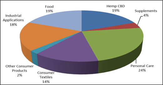 Hemp as an Agricultural Commodity - EveryCRSReport com