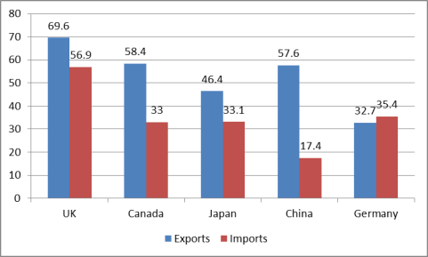 China-US Trade Issues