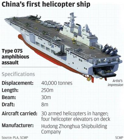 China Naval Modernization: Implications for U S  Navy Capabilities