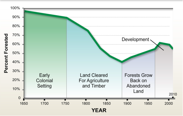 forest cover in the chesapeake bay watershed, 1650-2010