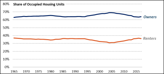 Housing Issues in the 115 th Congress