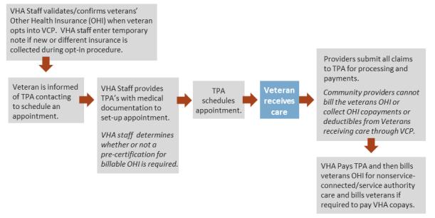 The Veterans Choice Program (VCP): Program Implementation