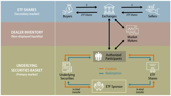 Etf market making arbitrage betting coinkite bitcoins