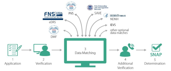 Data Matching In SNAP Certification