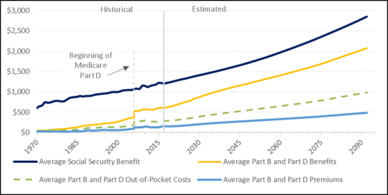 The Interaction Between Medicare Premiums and Social
