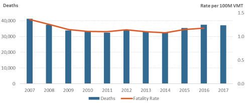 the highest death toll due to speeding is for drivers of bicycles passenger cars motorcycles trucks