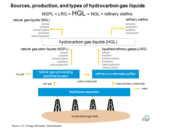 Natural Gas Liquids: The Unknown Hydrocarbons - EveryCRSReport com