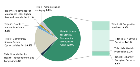 Older Americans Act: Funding
