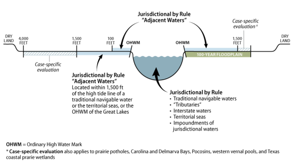 """Waters of the United States"""" (WOTUS): Current Status of the ..."""
