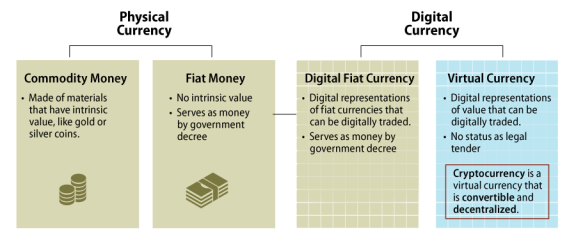 Factotum crypto currency value betting kenya paybills