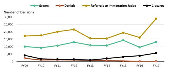 Immigration: US Asylum Policy