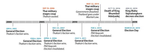 Cronología de eventos en Tailandia del 2000 al 2019