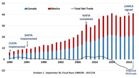 Agricultural Provisions of the U S -Mexico-Canada Agreement