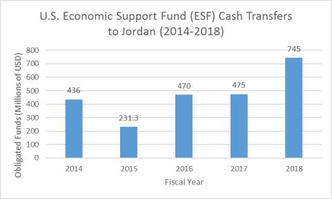 Jordan: Background and U S  Relations - EveryCRSReport com