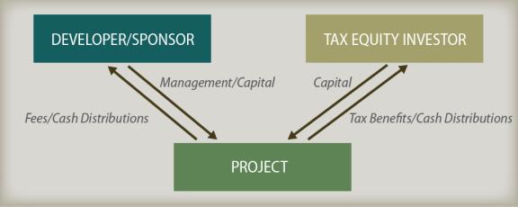Tax equity investment solar stadium thunderdome iskandar investment