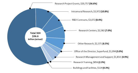 New Nimh Grants Fund Cross Lifespan >> The National Institutes Of Health Nih Background And
