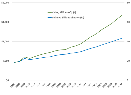 The Potential Decline of Cash Usage and Related Implications