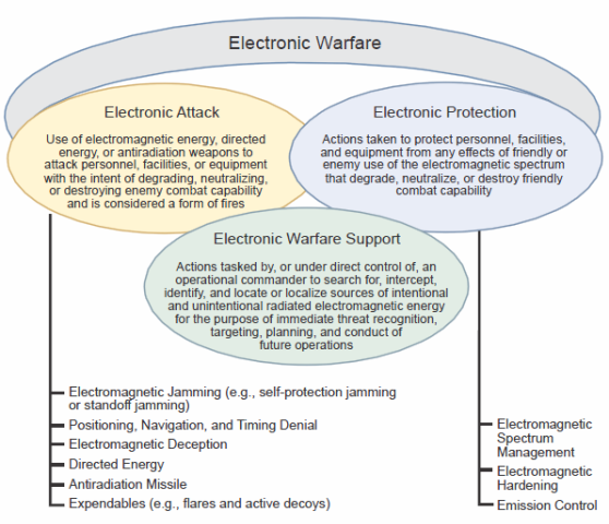 U S  Airborne Electronic Attack Programs: Background and