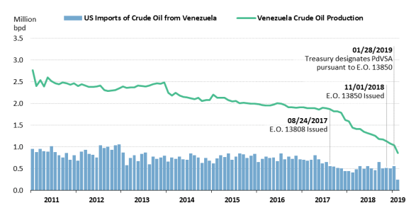 Venezuela: Background and U S  Relations - EveryCRSReport com