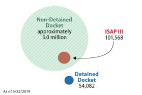 Immigration: Alternatives to Detention (ATD) Programs