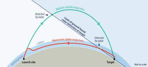 Hypersonic Weapons: Background and Issues for Congress