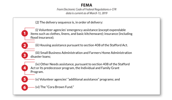 FEMA and SBA Disaster Assistance for Individuals and
